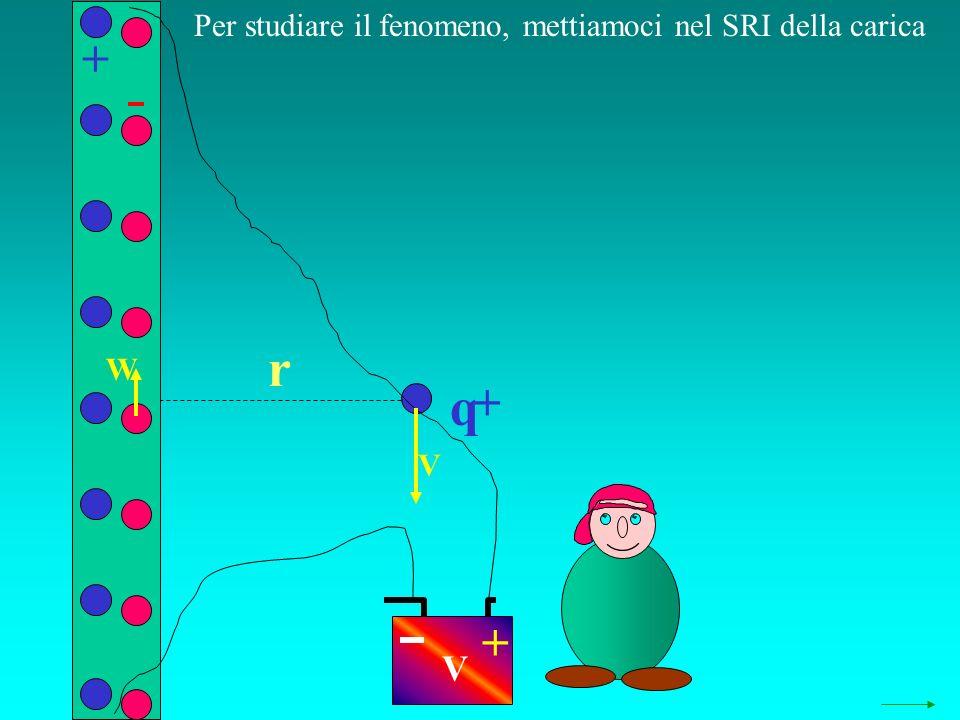 q r Per studiare il fenomeno, mettiamoci nel SRI della carica + + + V W V