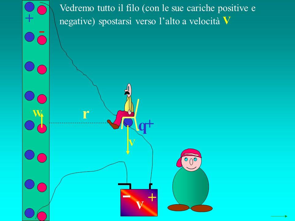 q r Vedremo tutto il filo (con le sue cariche positive e negative) spostarsi verso lalto a velocità V + + + V W V