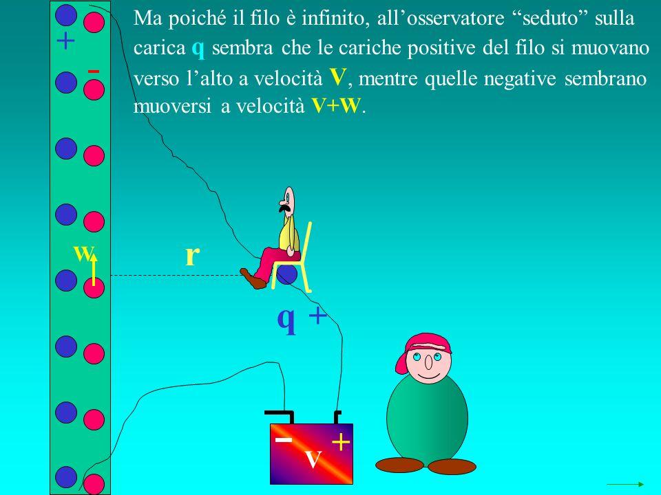 q r + + + V W Ma poiché il filo è infinito, allosservatore seduto sulla carica q sembra che le cariche positive del filo si muovano verso lalto a velocità V, mentre quelle negative sembrano muoversi a velocità V+W.
