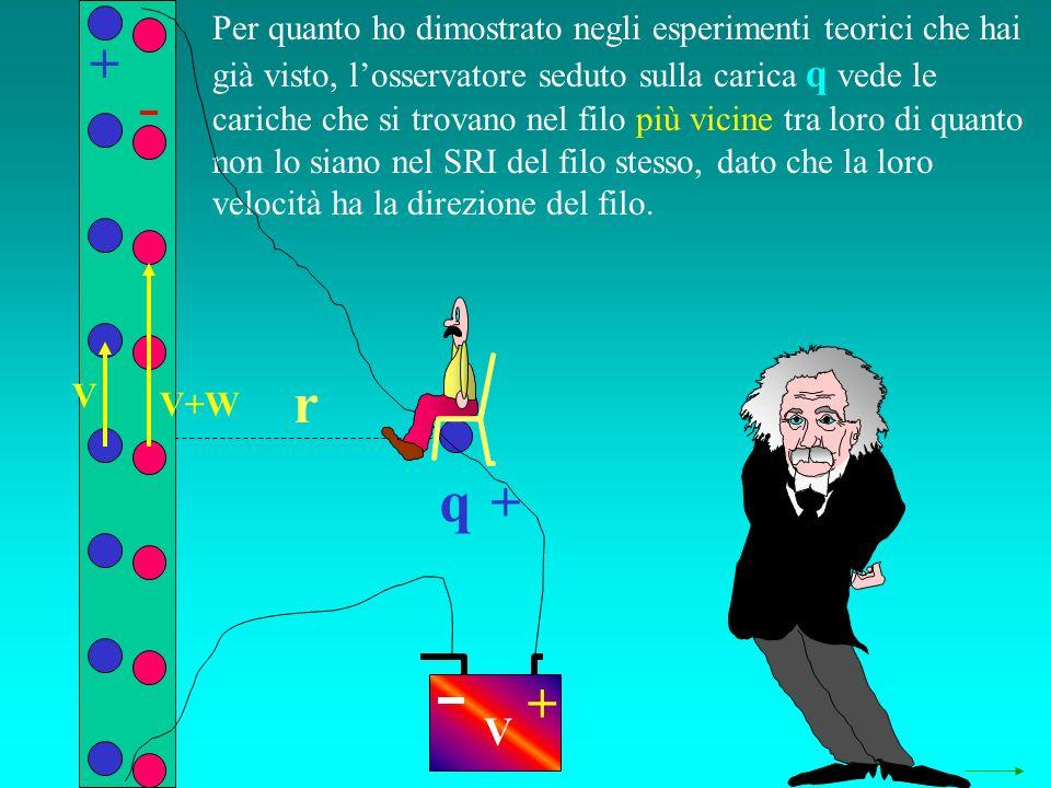 q r Per quanto ho dimostrato negli esperimenti teorici che hai già visto, losservatore seduto sulla carica q vede le cariche che si trovano nel filo p