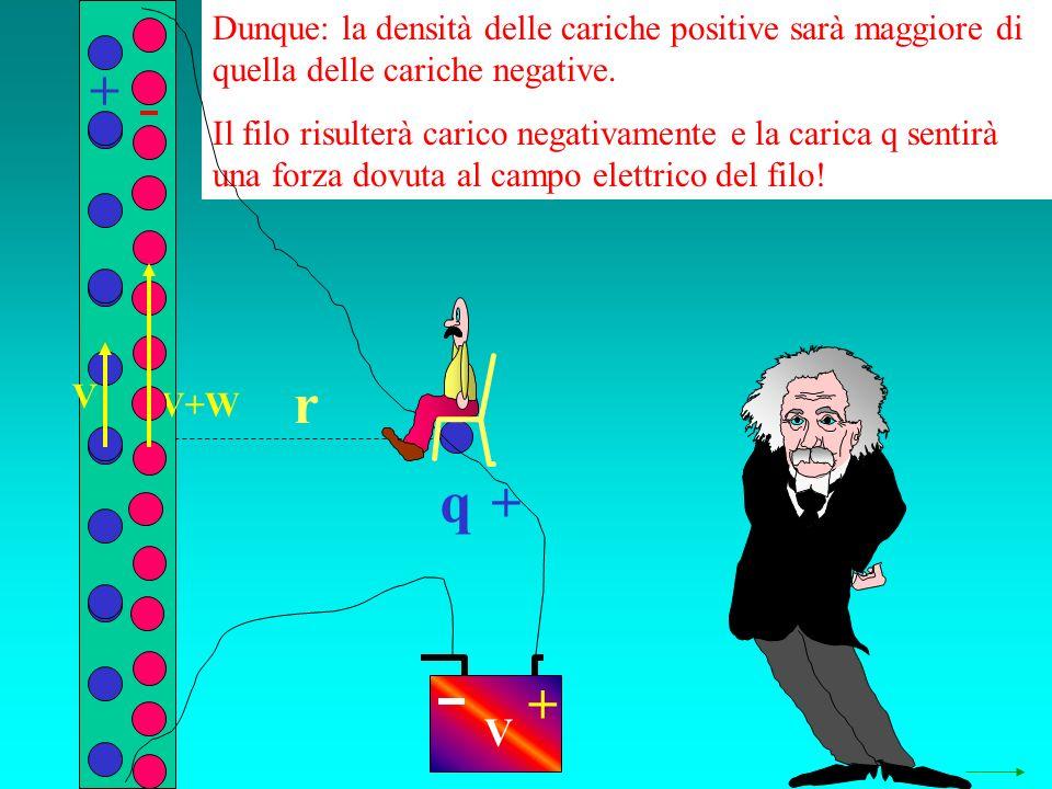q r Dunque: la densità delle cariche positive sarà maggiore di quella delle cariche negative. Il filo risulterà carico negativamente e la carica q sen