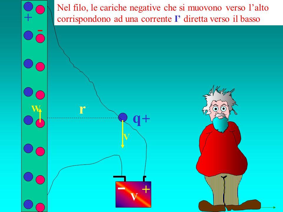q r + + V + W V Nel filo, le cariche negative che si muovono verso lalto corrispondono ad una corrente I diretta verso il basso