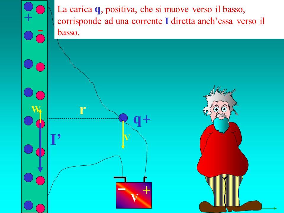 q r + + V + W La carica q, positiva, che si muove verso il basso, corrisponde ad una corrente I diretta anchessa verso il basso.