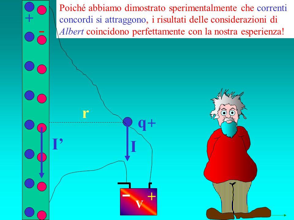 q r Poiché abbiamo dimostrato sperimentalmente che correnti concordi si attraggono, i risultati delle considerazioni di Albert coincidono perfettamente con la nostra esperienza.