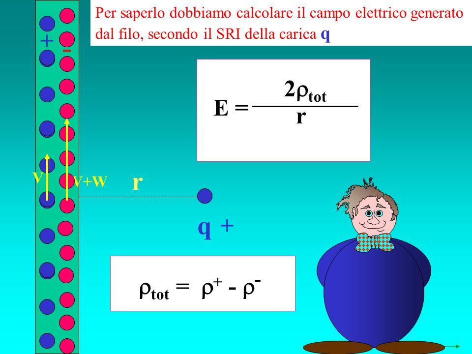 q r Per saperlo dobbiamo calcolare il campo elettrico generato dal filo, secondo il SRI della carica q + + V+W V tot = + - - E = 2 tot r