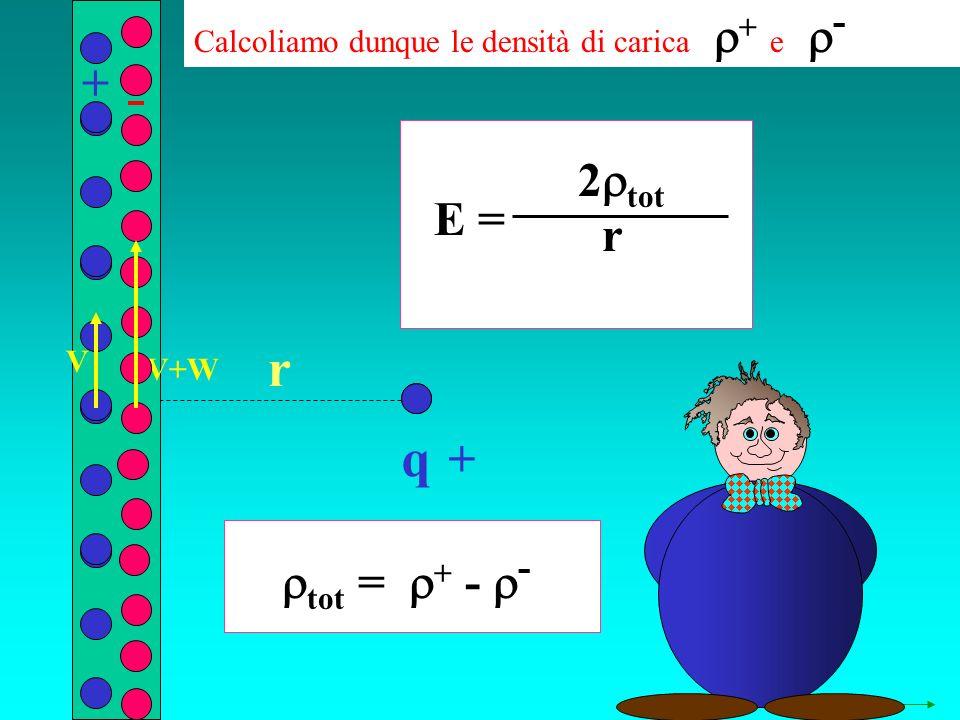 q r Calcoliamo dunque le densità di carica + e - + + V+W V tot = + - - E = 2 tot r