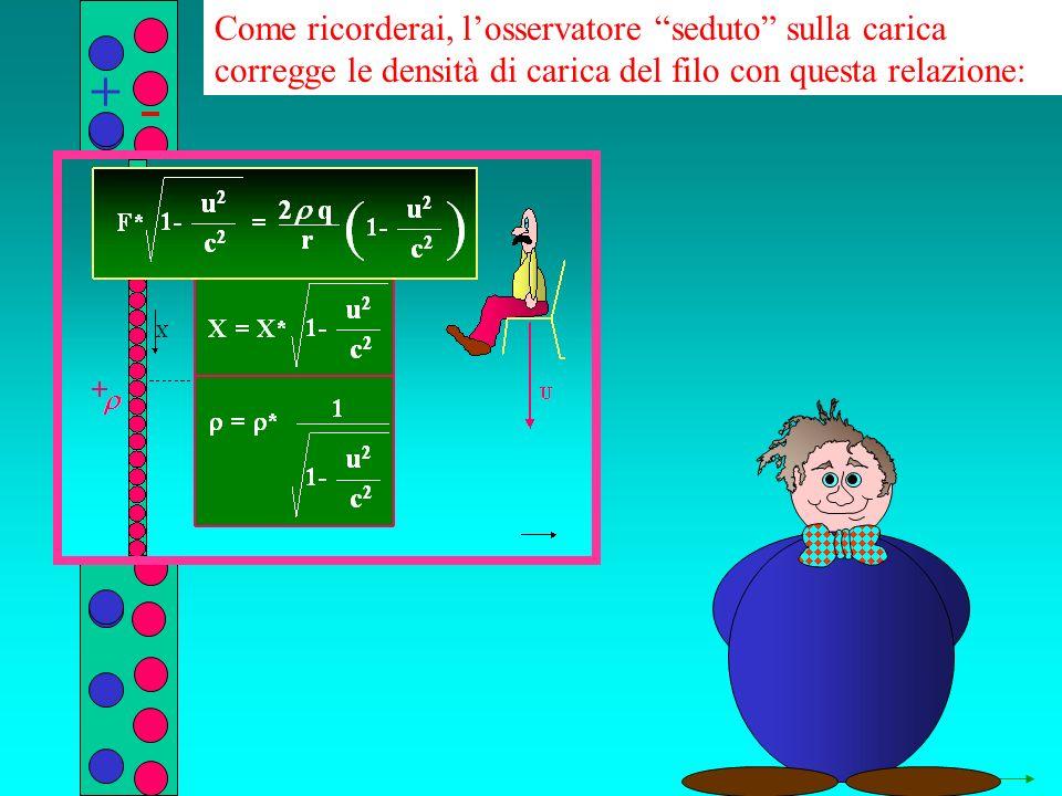 q r Come ricorderai, losservatore seduto sulla carica corregge le densità di carica del filo con questa relazione: + + V+W V