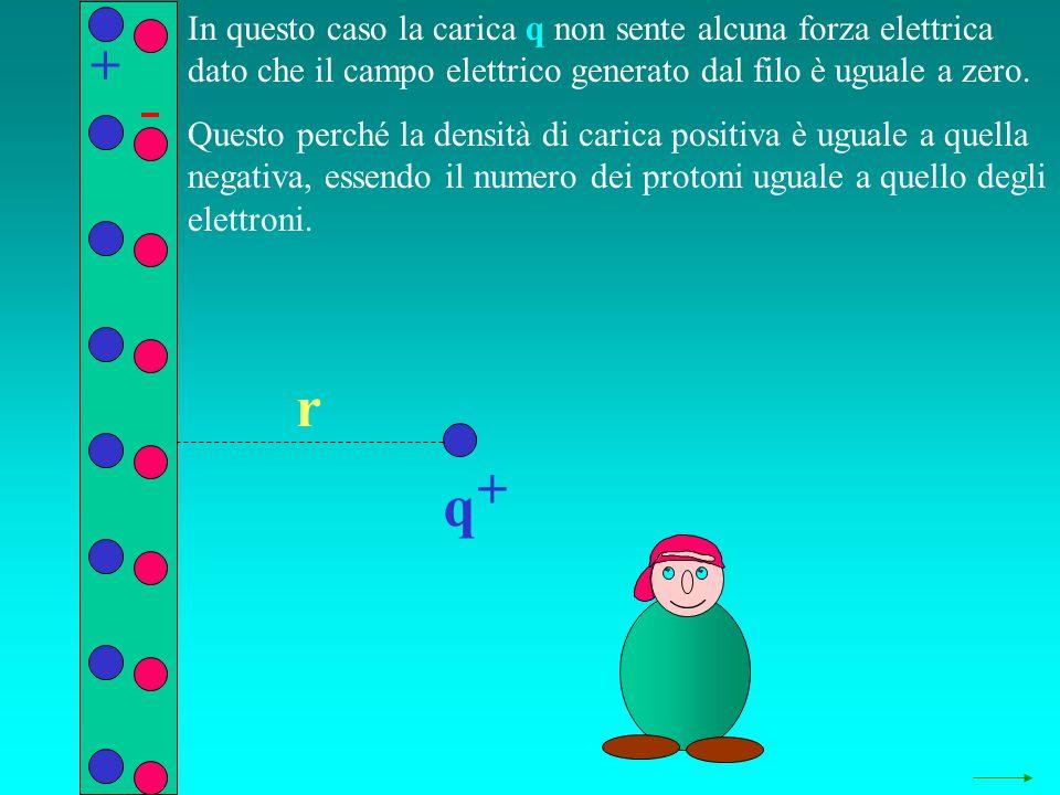 q + r In questo caso la carica q non sente alcuna forza elettrica dato che il campo elettrico generato dal filo è uguale a zero. Questo perché la dens