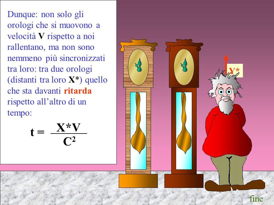 Y* Dunque: non solo gli orologi che si muovono a velocità V rispetto a noi rallentano, ma non sono nemmeno più sincronizzati tra loro: tra due orologi (distanti tra loro X*) quello che sta davanti ritarda rispetto allaltro di un tempo: X*V C2C2 t = fine