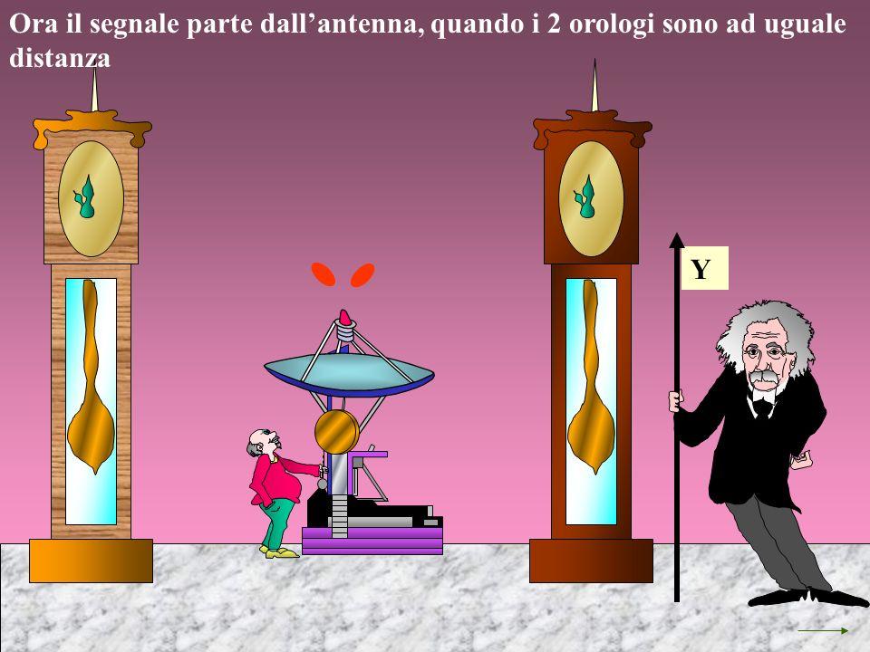 Ora il segnale parte dallantenna, quando i 2 orologi sono ad uguale distanza Y