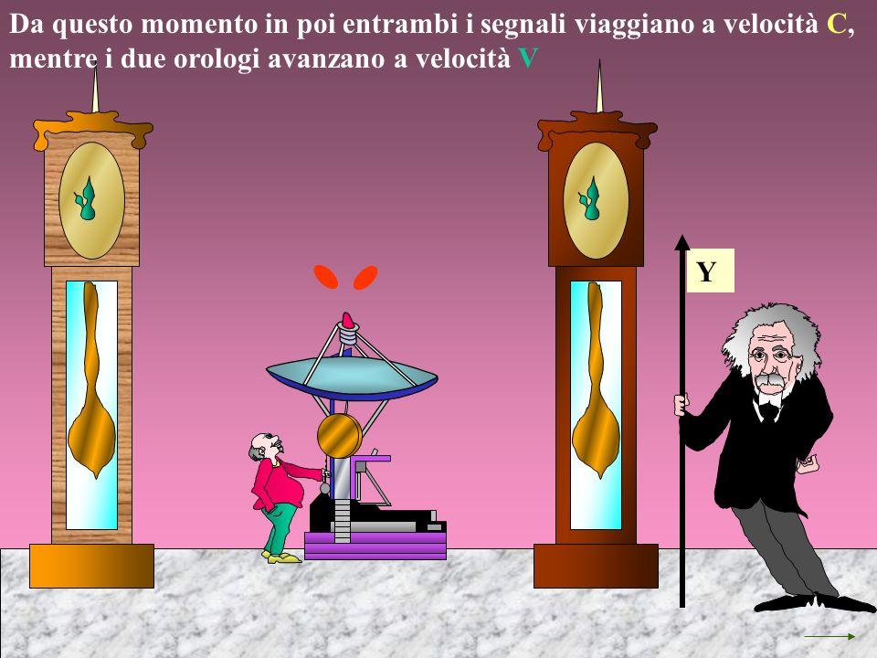 Da questo momento in poi entrambi i segnali viaggiano a velocità C, mentre i due orologi avanzano a velocità V Y