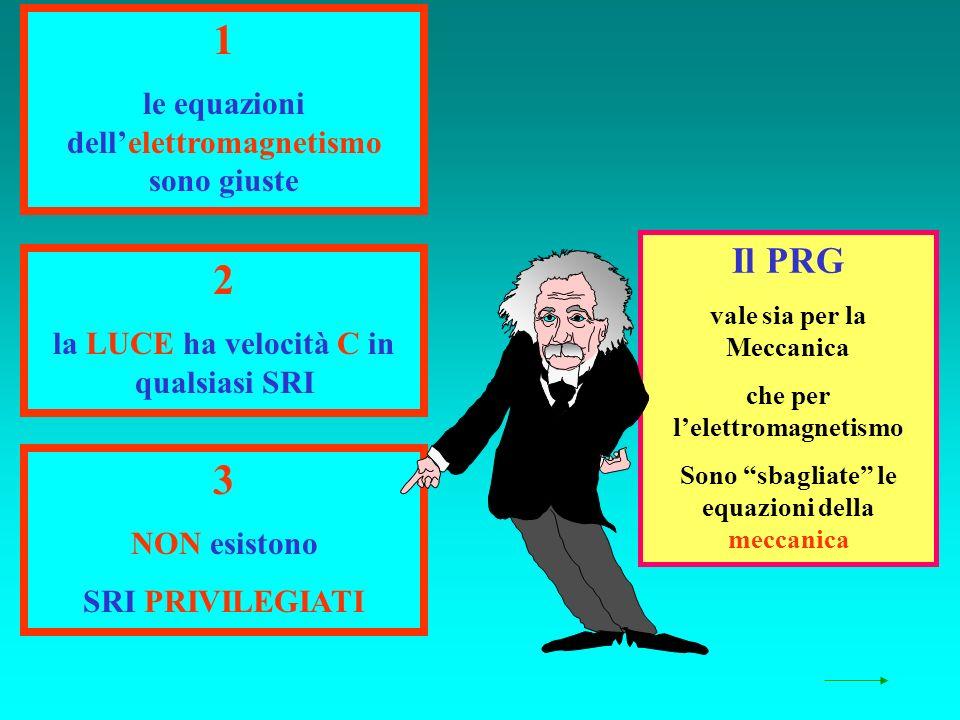 Il PRG vale sia per la Meccanica che per lelettromagnetismo Sono sbagliate le equazioni della meccanica 1 le equazioni dellelettromagnetismo sono giuste 2 la LUCE ha velocità C in qualsiasi SRI 3 NON esistono SRI PRIVILEGIATI