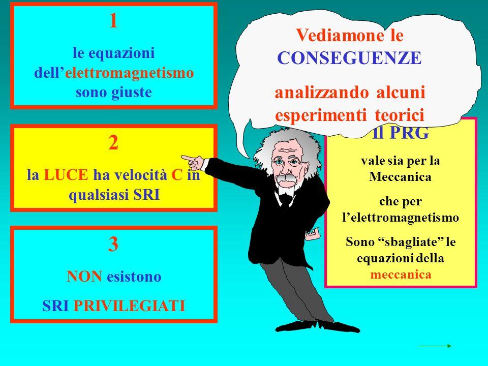 Il PRG vale sia per la Meccanica che per lelettromagnetismo Sono sbagliate le equazioni della meccanica 1 le equazioni dellelettromagnetismo sono giuste 2 la LUCE ha velocità C in qualsiasi SRI 3 NON esistono SRI PRIVILEGIATI Vediamone le CONSEGUENZE analizzando alcuni esperimenti teorici