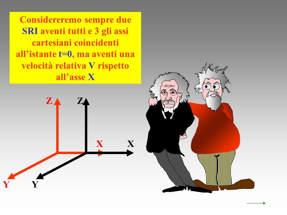 X Considereremo sempre due SRI aventi tutti e 3 gli assi cartesiani coincidenti allistante t=0, ma aventi una velocità relativa V rispetto allasse X X ZZ Y Y