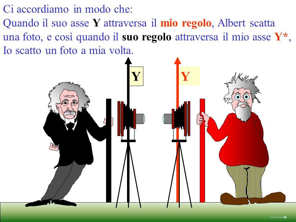 Y Ci accordiamo in modo che: Quando il suo asse Y attraversa il mio regolo, Albert scatta una foto, e così quando il suo regolo attraversa il mio asse