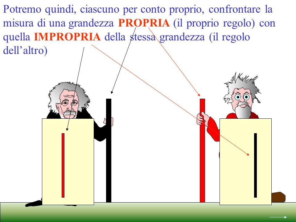Potremo quindi, ciascuno per conto proprio, confrontare la misura di una grandezza PROPRIA (il proprio regolo) con quella IMPROPRIA della stessa grandezza (il regolo dellaltro)