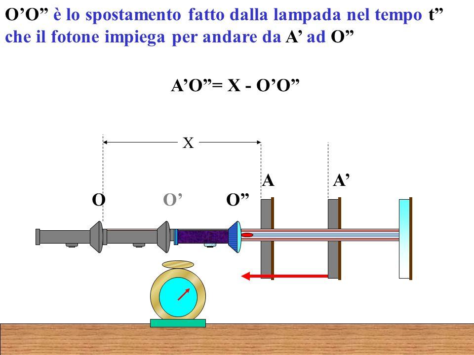 OO è lo spostamento fatto dalla lampada nel tempo t che il fotone impiega per andare da A ad O AO= X - OO O A O A X O