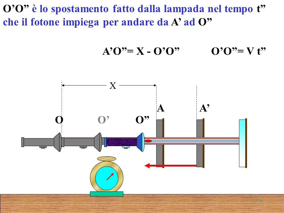 OO è lo spostamento fatto dalla lampada nel tempo t che il fotone impiega per andare da A ad O AO= X - OO O A O A X O OO= V t