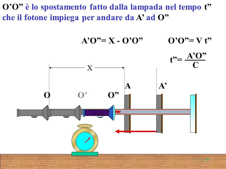 OO è lo spostamento fatto dalla lampada nel tempo t che il fotone impiega per andare da A ad O AO= X - OO O A O A X O OO= V t t= AO C