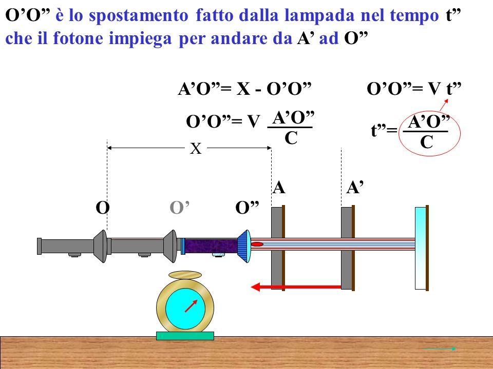 OO è lo spostamento fatto dalla lampada nel tempo t che il fotone impiega per andare da A ad O AO= X - OO O A O A X O OO= V t t= AO C OO= V AO C