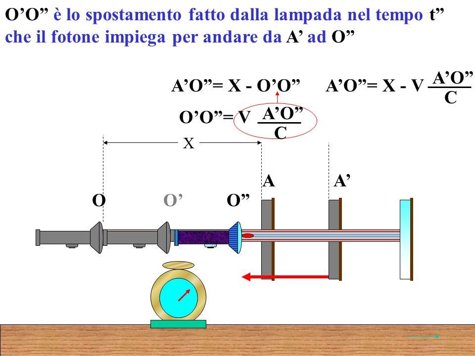OO è lo spostamento fatto dalla lampada nel tempo t che il fotone impiega per andare da A ad O AO= X - OO O A O A X O OO= V AO C AO= X - V AO C