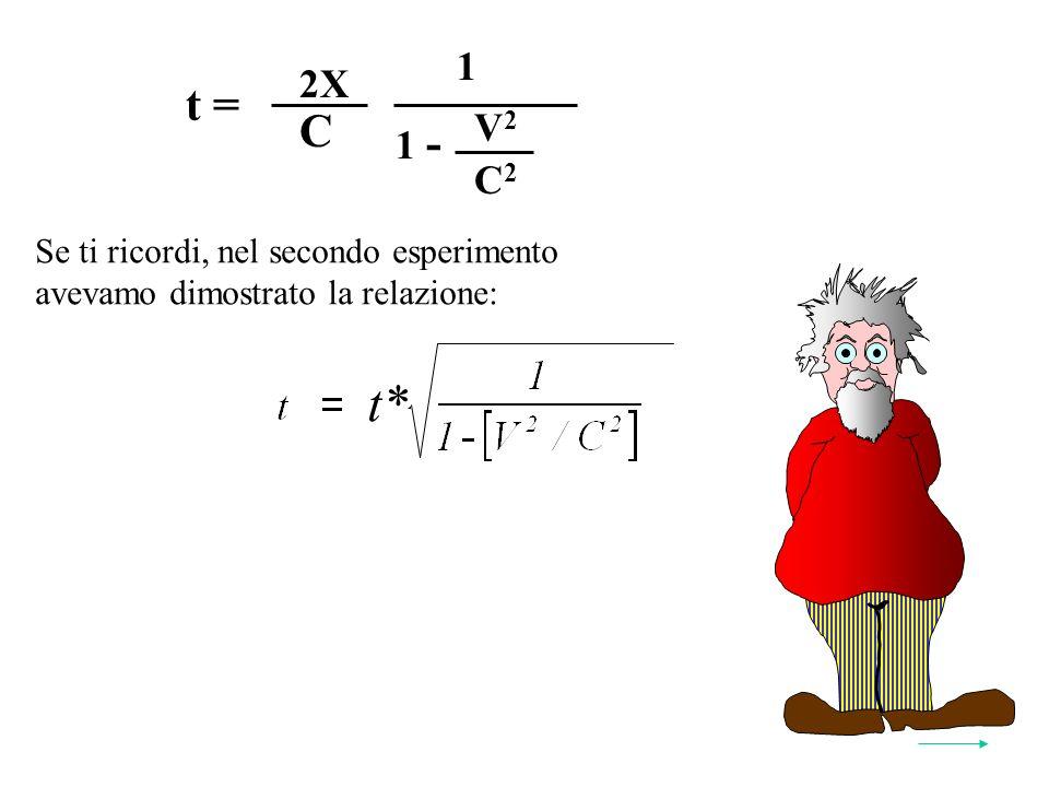 t = V2V2 C2C2 1 - C 2X 1 Se ti ricordi, nel secondo esperimento avevamo dimostrato la relazione: Y* t* 2