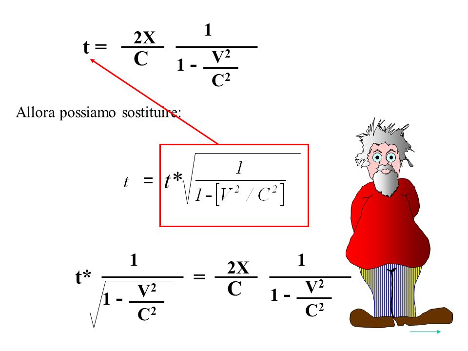 t = V2V2 C2C2 1 - C 2X 1 Allora possiamo sostituire: Y* t* 2 = V2V2 C2C2 1 - C 2X 1 t* V2V2 C2C2 1 - 1