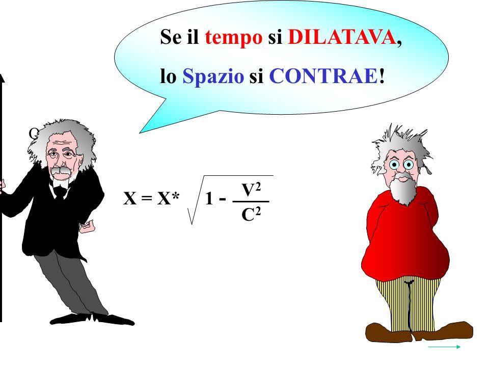 = 2X*2X 1 V2V2 C2C2 1 - Quindi: X = X* V2V2 C2C2 1 - Y Se il tempo si DILATAVA, lo Spazio si CONTRAE!