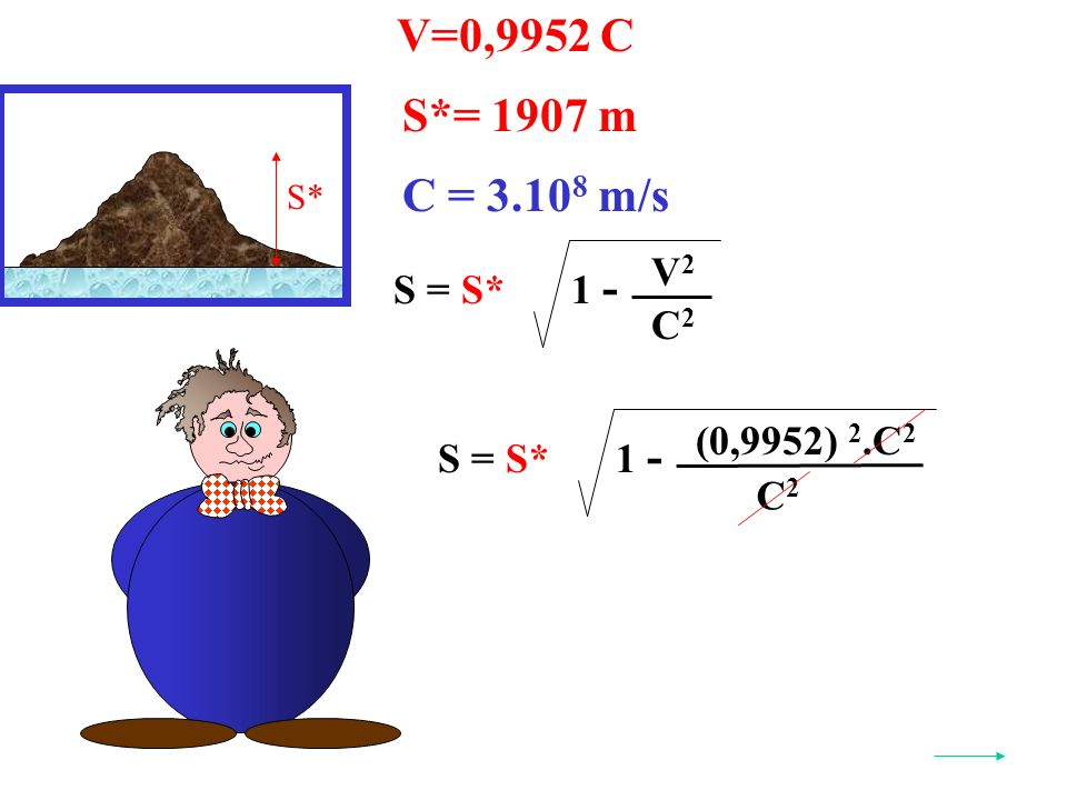 V=0,9952 C S* S*= 1907 m S = S* V2V2 C2C2 1 - C = 3.10 8 m/s (0,9952) 2.C 2 S = S* C2C2 1 -