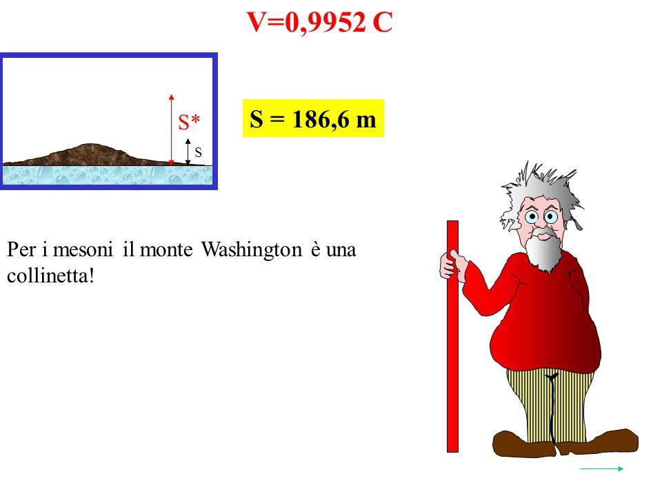 V=0,9952 C S* S = 186,6 m S Per i mesoni il monte Washington è una collinetta!