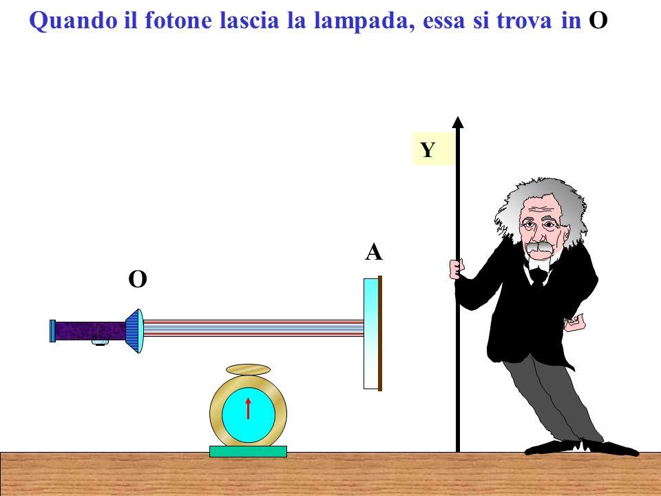 Quando il fotone lascia la lampada, essa si trova in O Y O A