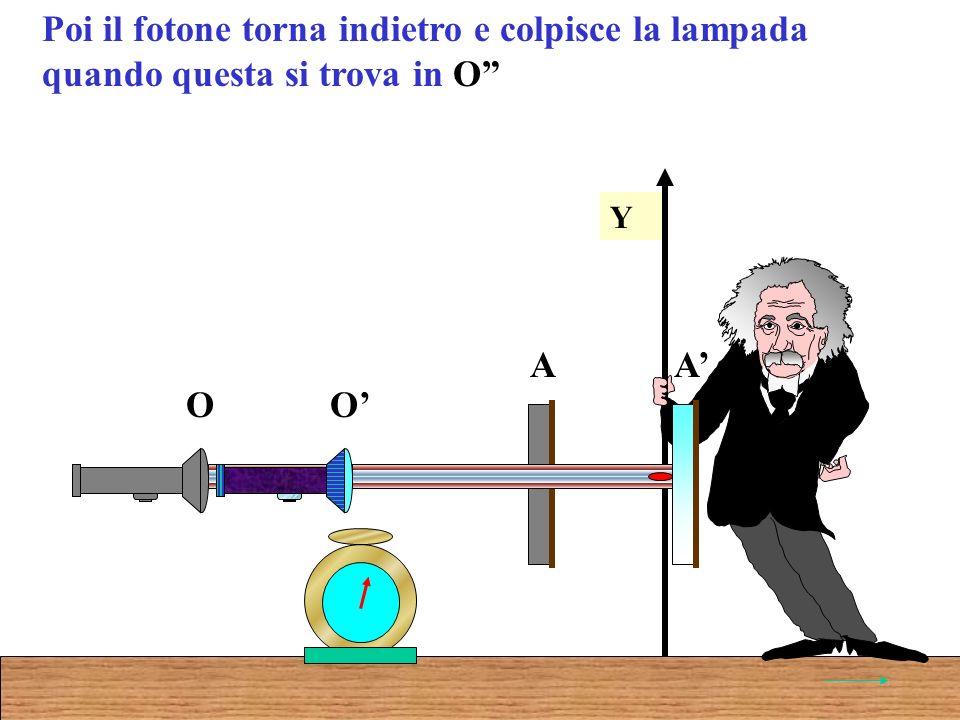 Poi il fotone torna indietro e colpisce la lampada quando questa si trova in O Y O A O A