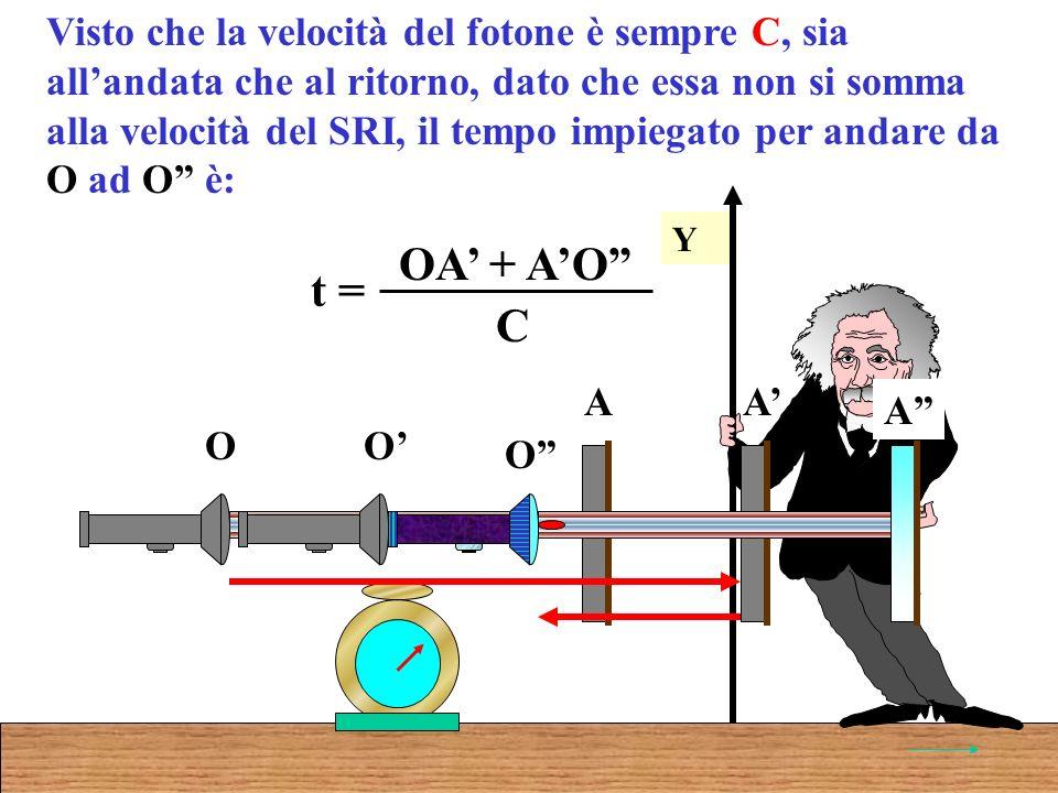 Visto che la velocità del fotone è sempre C, sia allandata che al ritorno, dato che essa non si somma alla velocità del SRI, il tempo impiegato per andare da O ad O è: Y O A O A O A t = OA + AO C