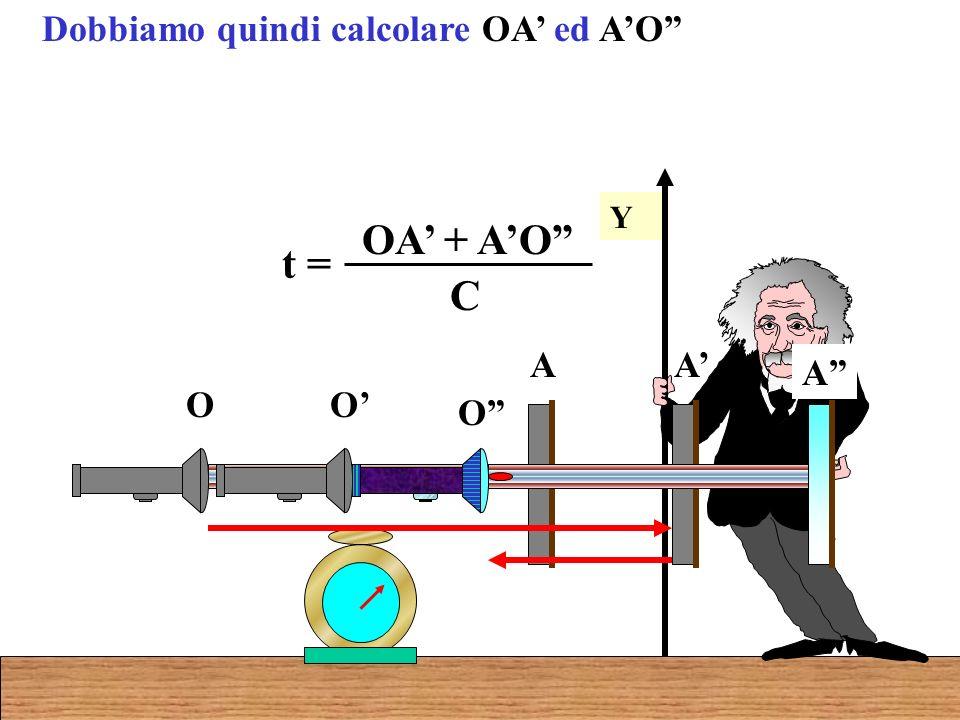 Dobbiamo quindi calcolare OA ed AO Y O A O A O A t = OA + AO C