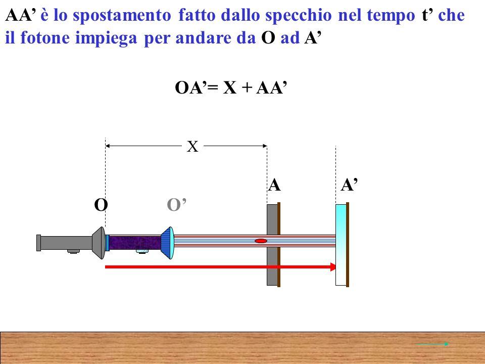 O A O A X OA= X + AA AA è lo spostamento fatto dallo specchio nel tempo t che il fotone impiega per andare da O ad A