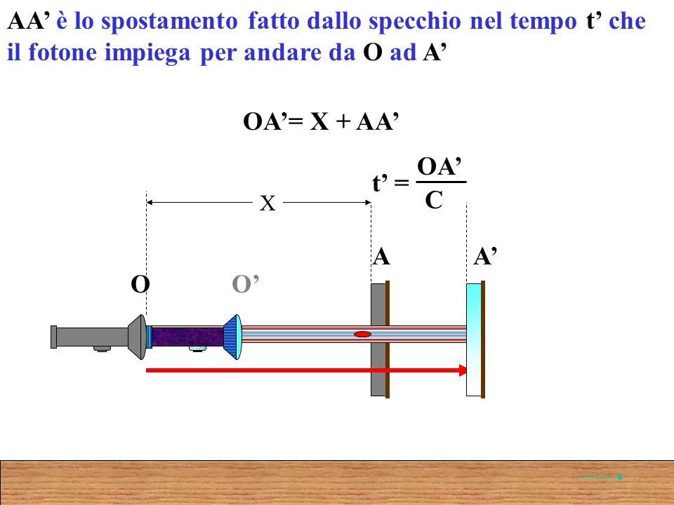 O A O A X OA= X + AA AA è lo spostamento fatto dallo specchio nel tempo t che il fotone impiega per andare da O ad A t = OA C