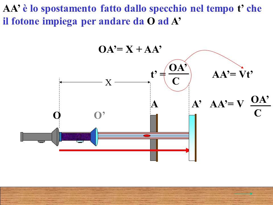O A O A X OA= X + AA AA è lo spostamento fatto dallo specchio nel tempo t che il fotone impiega per andare da O ad A t = OA C AA= Vt AA= V OA C