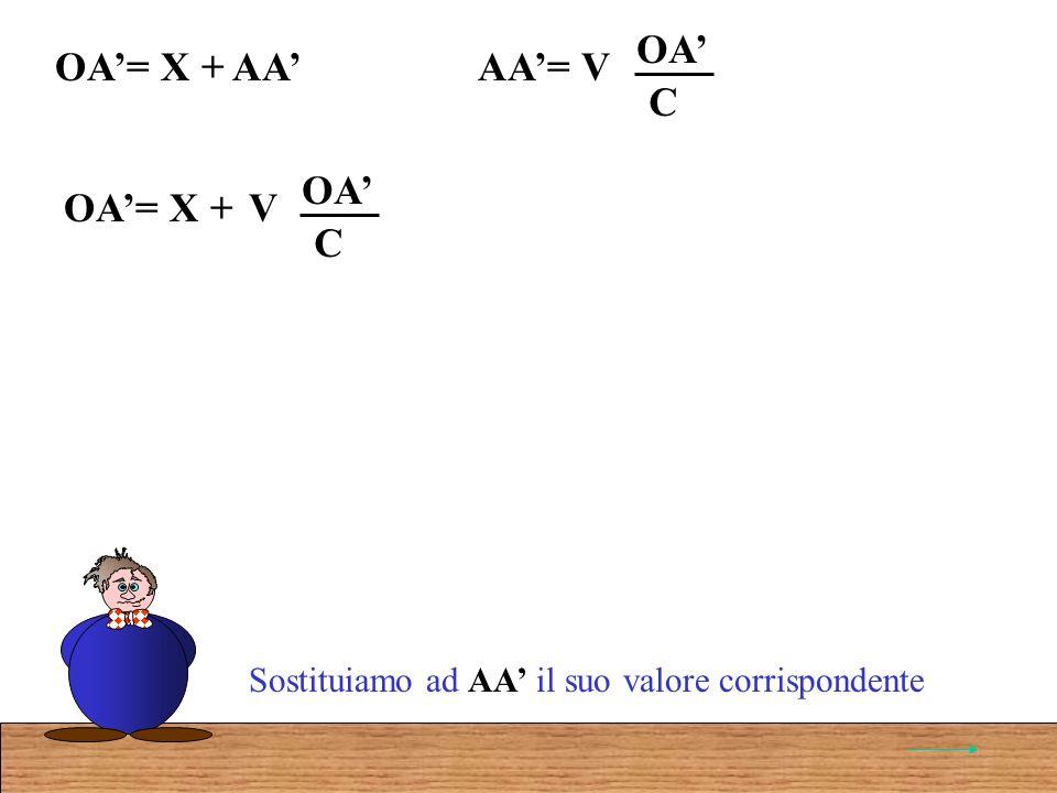 AA= VOA C OA= X + AA Sostituiamo ad AA il suo valore corrispondente OA= X + V OA C