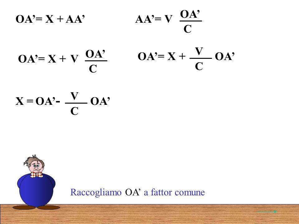 AA= VOA C OA= X + AA Raccogliamo OA a fattor comune OA= X + V OA C OA= X + V OA C OA - X = V OA C