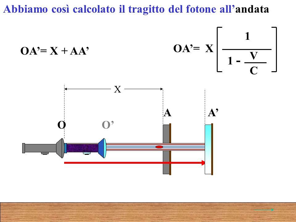 O A O A X OA= X + AA Abbiamo così calcolato il tragitto del fotone allandata OA=X 1 V C 1 -