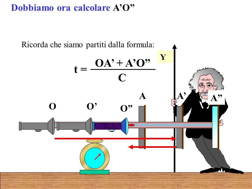 Dobbiamo ora calcolare AO Y O A O A O A t = OA + AO C Ricorda che siamo partiti dalla formula: