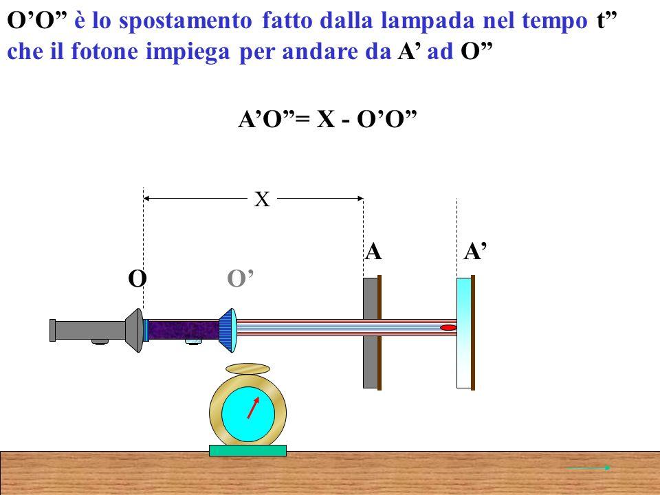 OO è lo spostamento fatto dalla lampada nel tempo t che il fotone impiega per andare da A ad O AO= X - OO O A O A X