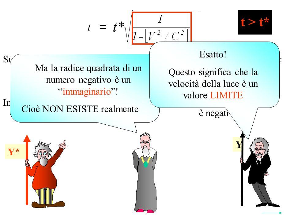 Y* t* 2 Y Y* t > t* Supponiamo che il SRI abbia una velocità superiore a quella della luce: V>C In questo caso sarebbe: V 2 C 2 1 - < 0Quindi il termine è negativo Ma la radice quadrata di un numero negativo è unimmaginario.