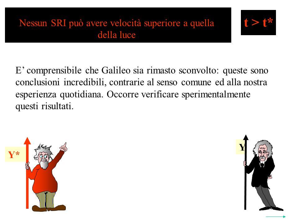 Y Y* t > t* Nessun SRI può avere velocità superiore a quella della luce E comprensibile che Galileo sia rimasto sconvolto: queste sono conclusioni incredibili, contrarie al senso comune ed alla nostra esperienza quotidiana.