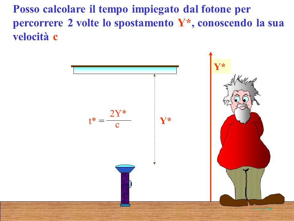 Posso calcolare il tempo impiegato dal fotone per percorrere 2 volte lo spostamento Y*, conoscendo la sua velocità c t* = 2Y* c