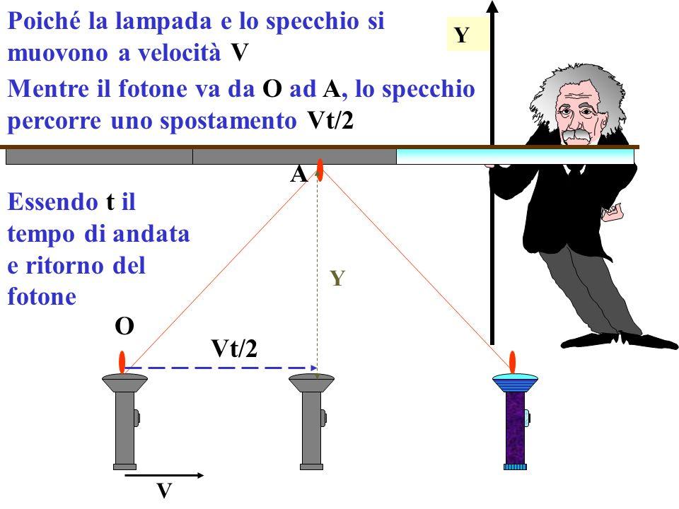 Y Poiché la lampada e lo specchio si muovono a velocità V Y V Mentre il fotone va da O ad A, lo specchio percorre uno spostamento Vt/2 O A Essendo t il tempo di andata e ritorno del fotone