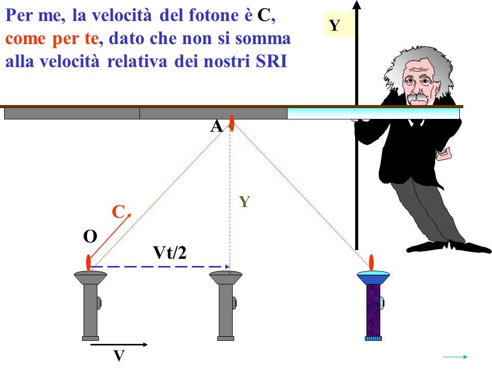 Y Per me, la velocità del fotone è C,C, come per te, dato che non si somma alla velocità relativa dei nostri SRI Y V O A Vt/2 C
