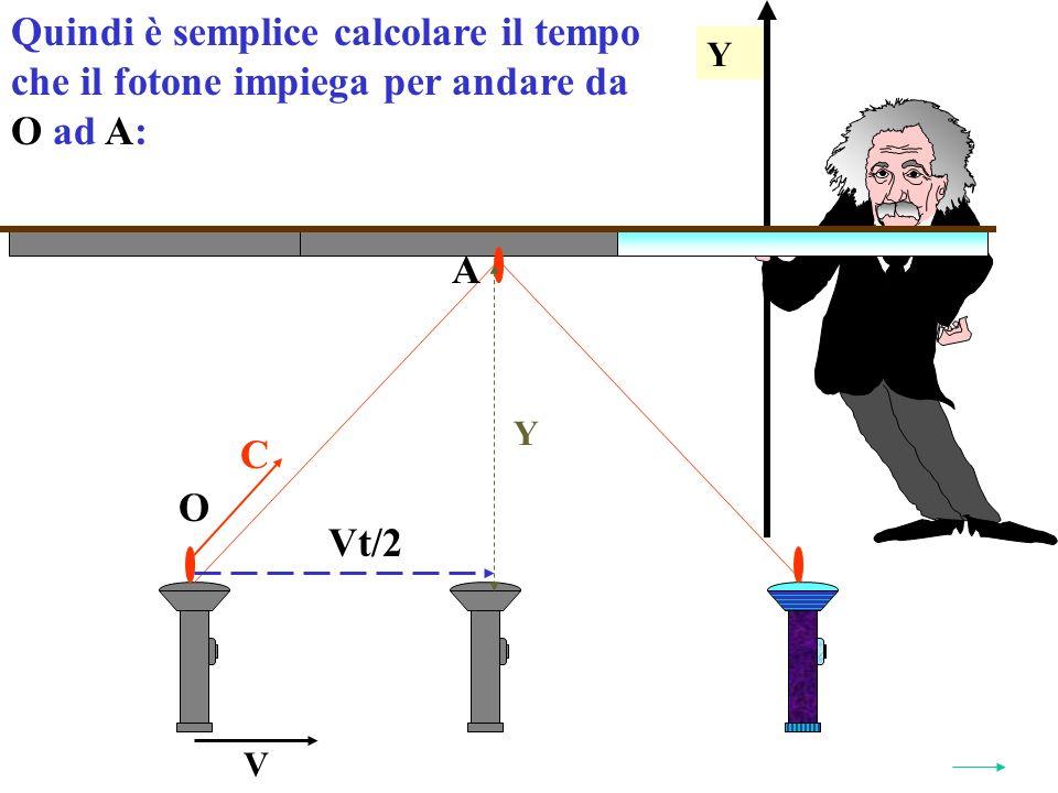 Y Quindi è semplice calcolare il tempo che il fotone impiega per andare da O ad A:A: Y V O A Vt/2 C