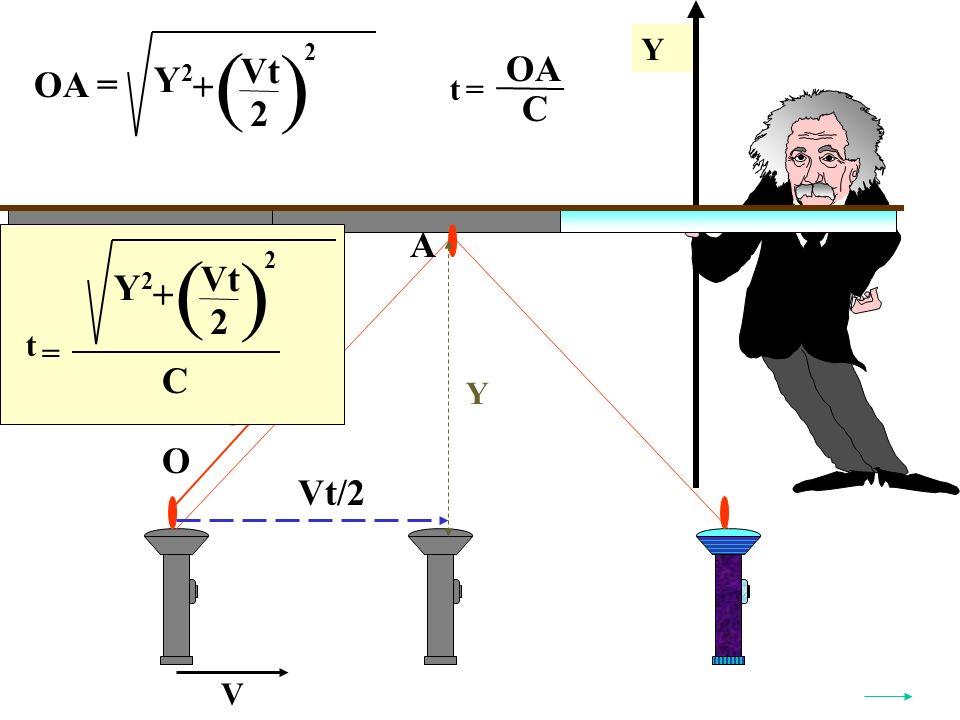 Y Y V O A C OA = ( ) Y2Y2 Vt 2 + 2 t= OA C t = ( ) Y2Y2 Vt 2 + 2 C