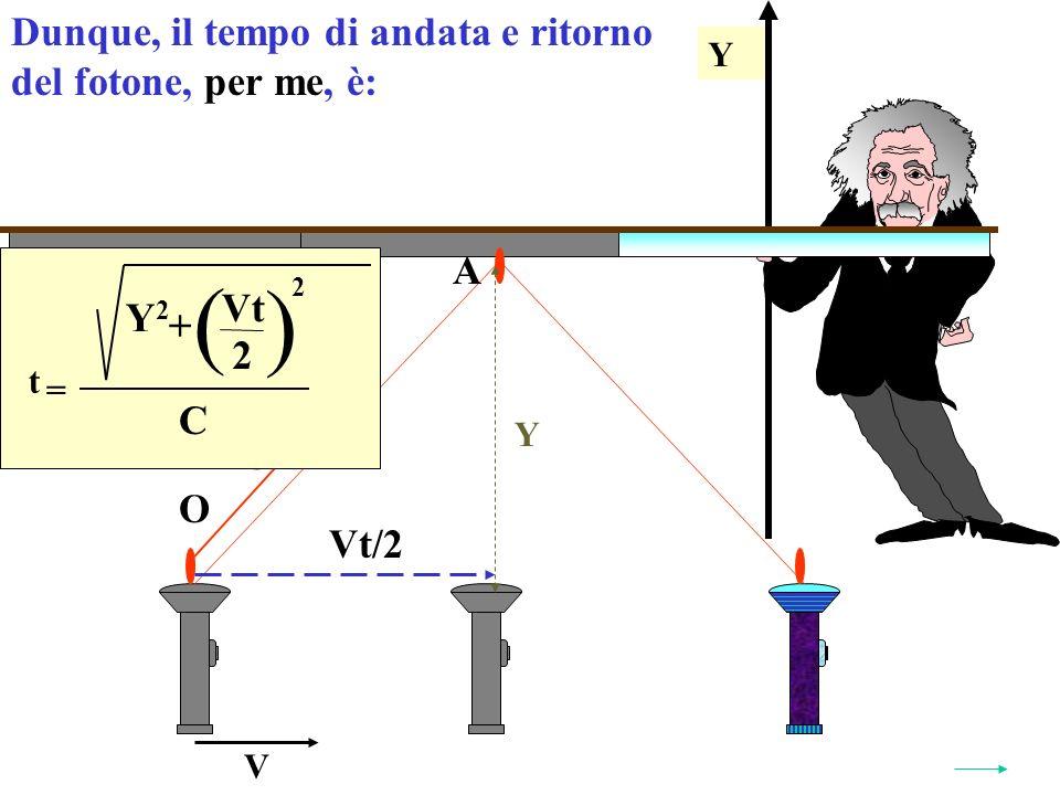 Y Y V O A Vt/2 C C t = ( ) Y2Y2 Vt 2 + 2 Dunque, il tempo di andata e ritorno del fotone, per me, è: